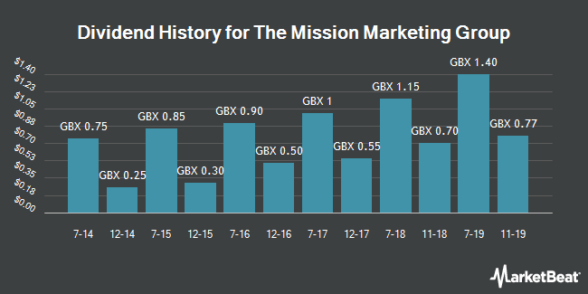 Dividend History for The Mission Marketing Group (LON:TMMG)