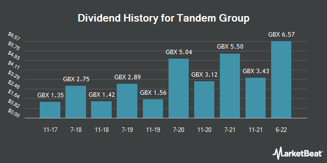Dividend History for Tandem Group (LON:TND)