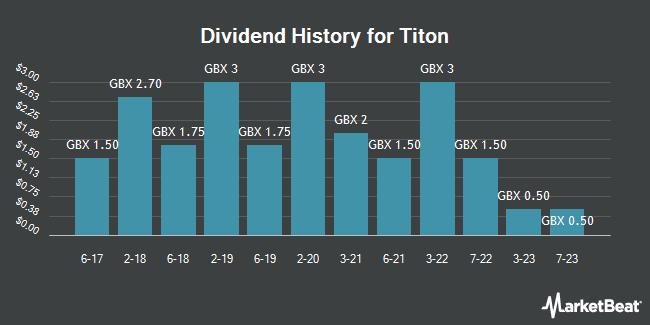 Dividend History for Titon (LON:TON)
