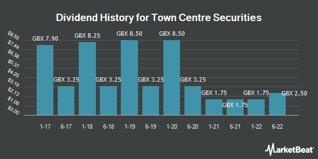 Dividend History for Town Centre Securities (LON:TOWN)