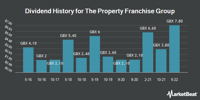Dividend History for Property Franchise Group (LON:TPFG)