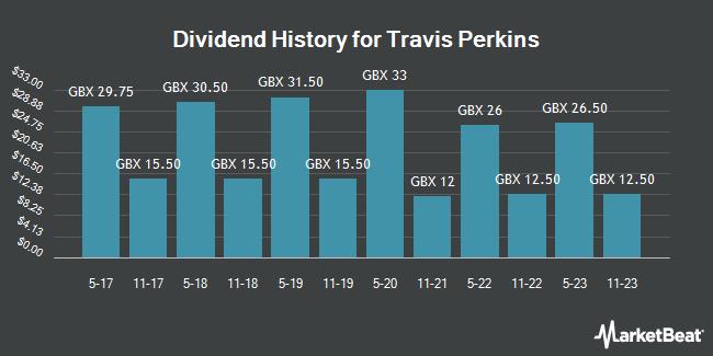 Dividend Payments by Quarter for Travis Perkins (LON:TPK)