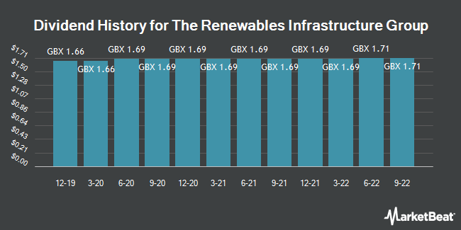 Dividend History for Renewables Infrastructure Group (LON:TRIG)
