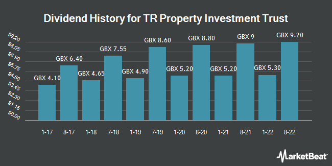 Dividend History for TR Property Investment Trust (LON:TRY)