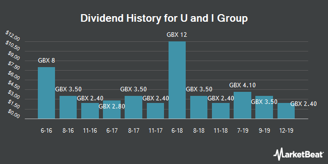 Dividend History for U and I Group (LON:UAI)