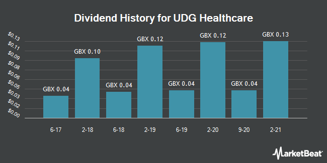 Dividend History for Udg Healthcare (LON:UDG)