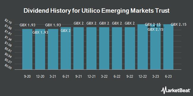 Dividend History for Utilico Emerging Markets Trust (LON:UEM)