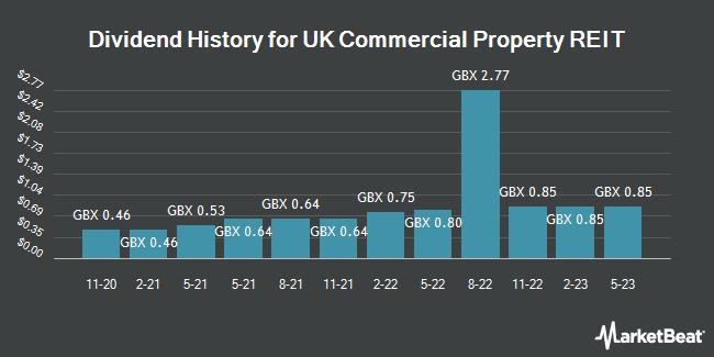 Dividend History for UK Commercial Property REIT (LON:UKCM)