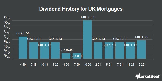 Dividend History for UK Mortgages (LON:UKML)