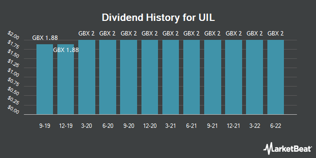Dividend History for UIL (LON:UTL)