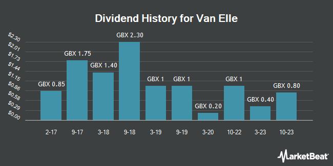 Dividend History for Van Elle (LON:VANL)