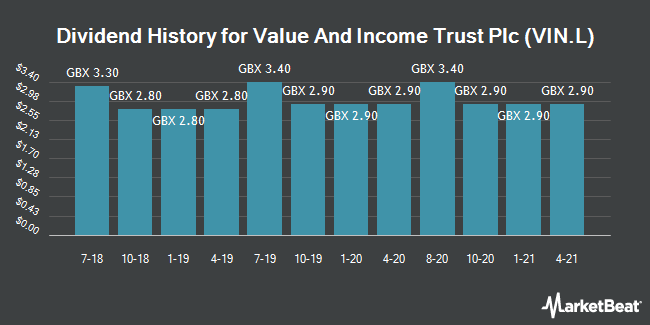 Dividend History for Value and Income Trust (LON:VIN)