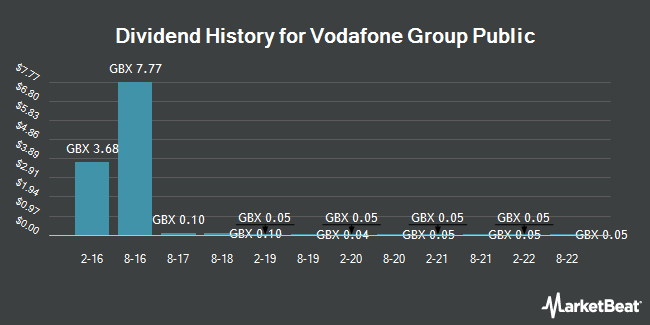 Dividend History for Vodafone Group (LON:VOD)
