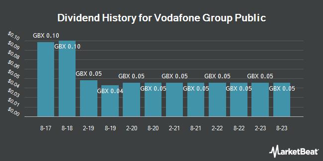 Dividend History for Vodafone Group Plc (VOD.L) (LON:VOD)