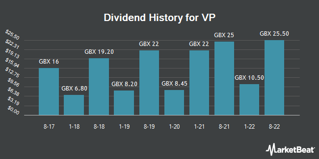 Dividend History for VP (LON:VP)