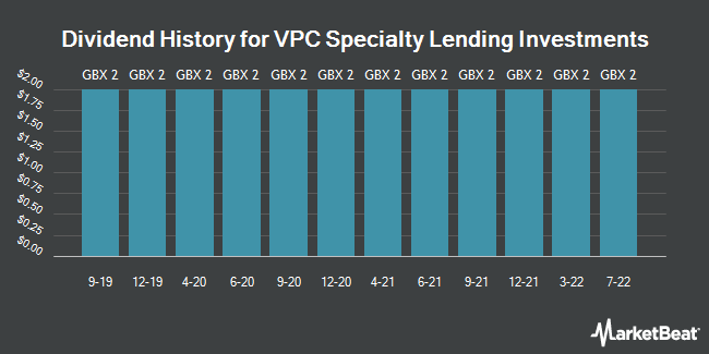 Dividend History for VPC Specialty Lending Investments (LON:VSL)