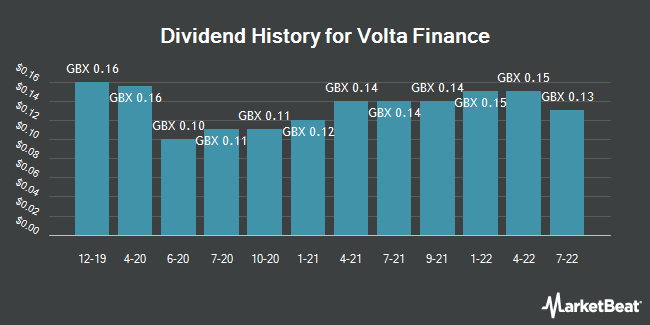 Dividend History for Volta Finance (LON:VTA)
