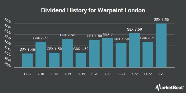 Dividend Payments by Quarter for Warpaint London (LON:W7L)