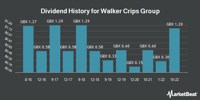 Dividend History for Walker Crips Group (LON:WCW)
