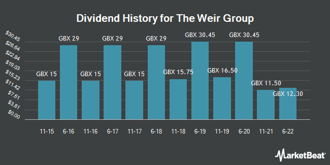 Dividend History for Weir Group (LON:WEIR)