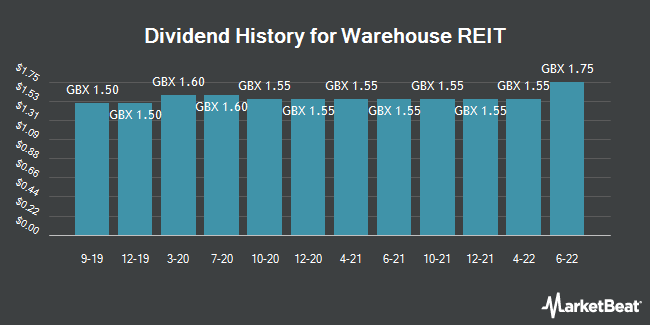 Dividend History for Warehouse REIT (LON:WHR)
