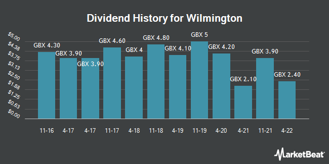 Dividend History for Wilmington (LON:WIL)