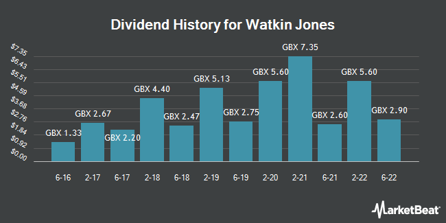 Dividend History for Watkin Jones (LON:WJG)