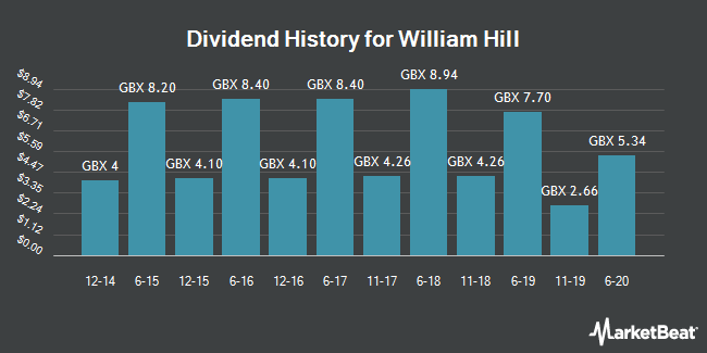 Dividend History for William Hill (LON:WMH)