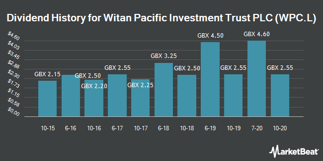 Dividend History for Witan Pacific Investment Trust (LON:WPC)