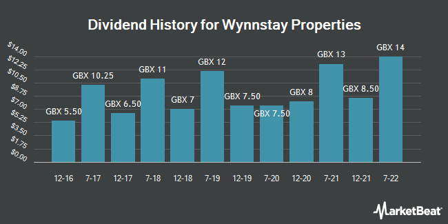 Dividend History for Wynnstay Properties (LON:WSP)