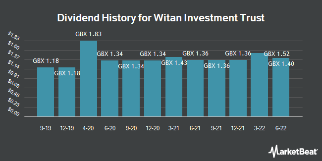 Dividend History for Witan Investment Trust (LON:WTAN)