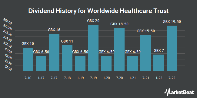 Dividend History for Worldwide Healthcare Trust (LON:WWH)
