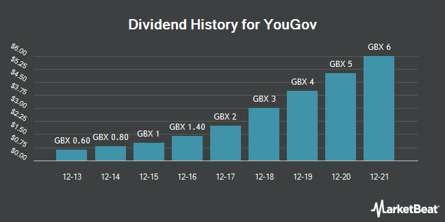 Dividend History for YouGov (LON:YOU)