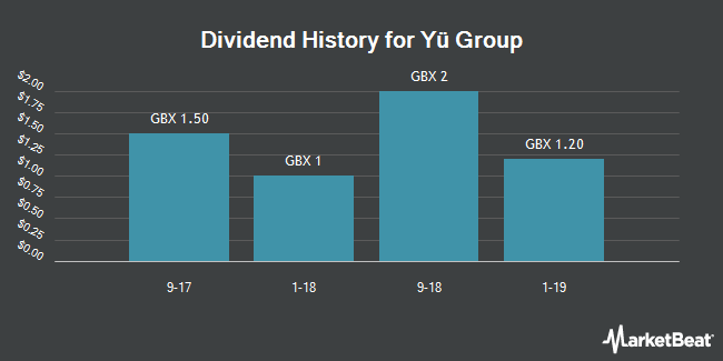 Dividend Payments by Quarter for Yu Group (LON:YU)