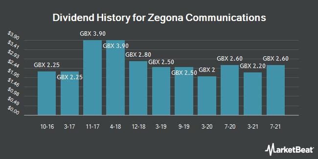 Dividend History for Zegona Communications (LON:ZEG)