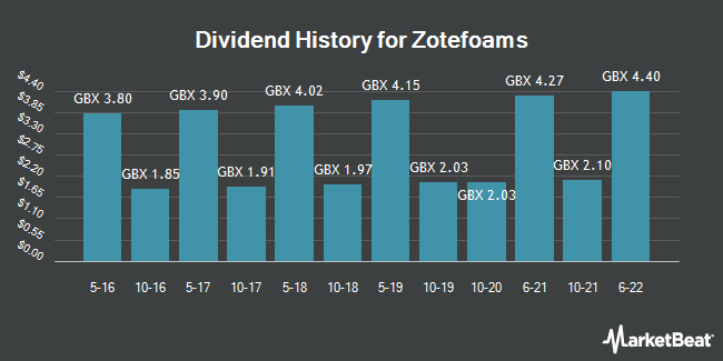 Dividend Payments by Quarter for Zotefoams (LON:ZTF)