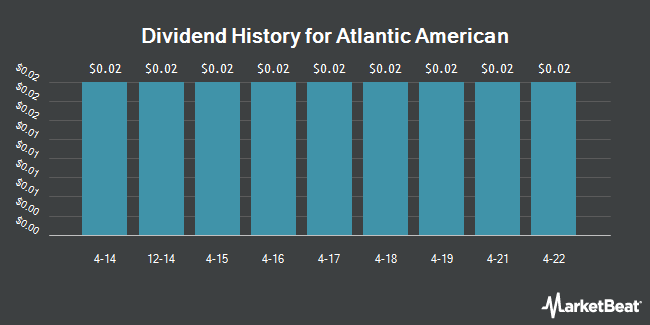 Dividend Payments by Quarter for Atlantic American (NASDAQ:AAME)