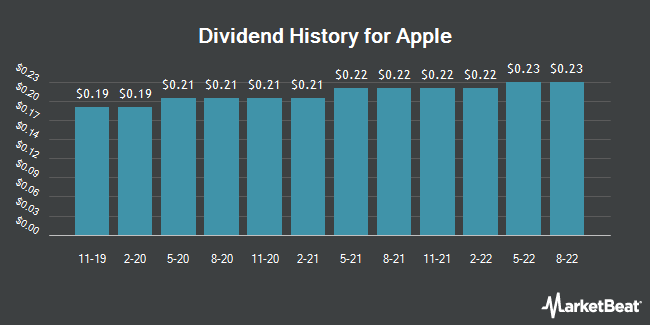 Dividend Payments by Quarter for Apple (NASDAQ:AAPL)