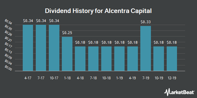 Dividend Payments by Quarter for Alcentra Capital (NASDAQ:ABDC)