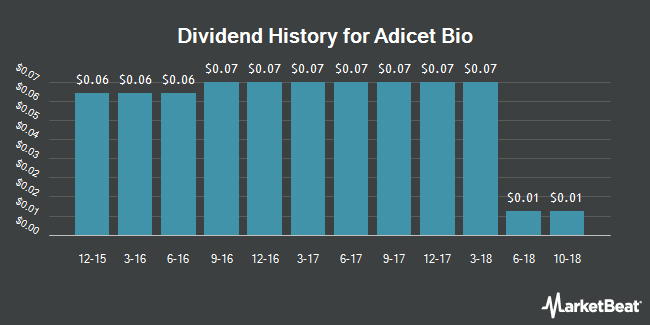 Dividend Payments by Quarter for Aceto Corporation (NASDAQ:ACET)