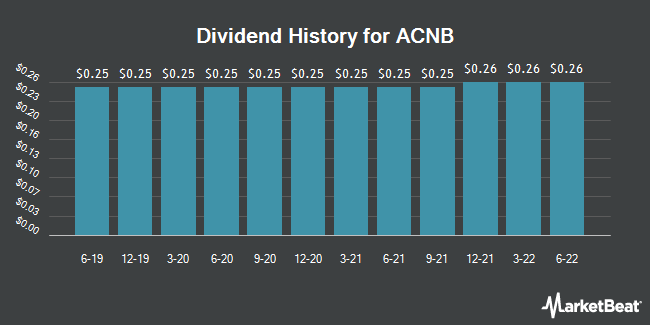 Dividend Payments by Quarter for ACNB (NASDAQ:ACNB)