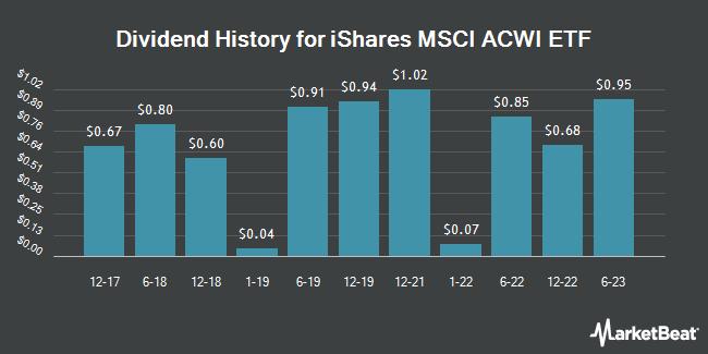 Dividend Payments by Quarter for iShares MSCI ACWI ETF (NASDAQ:ACWI)