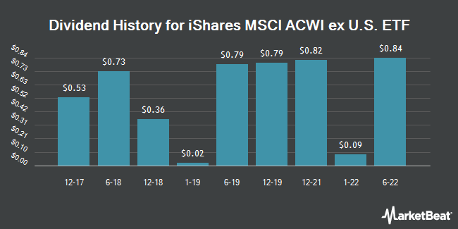 Dividend Payments by Quarter for iShares MSCI ACWI ex US Index Fund (NASDAQ:ACWX)