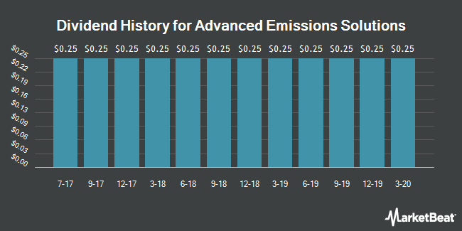 Dividend Payments by Quarter for Advanced Emissions Solutions (NASDAQ:ADES)