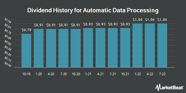 Dividend History for Automatic Data Processing (NASDAQ:ADP)