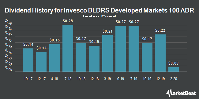 Dividend Payments by Quarter for BLDRS Developed Markets 100 (NASDAQ:ADRD)