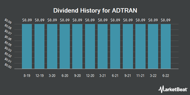 Dividend Payments by Quarter for ADTRAN (NASDAQ:ADTN)