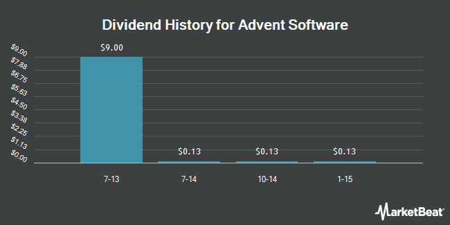 Dividend Payments by Quarter for Advent Software (NASDAQ:ADVS)