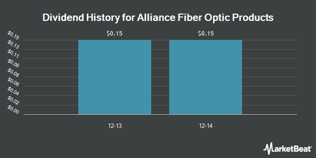 Dividend Payments by Quarter for Alliance Fiber Optic Products (NASDAQ:AFOP)