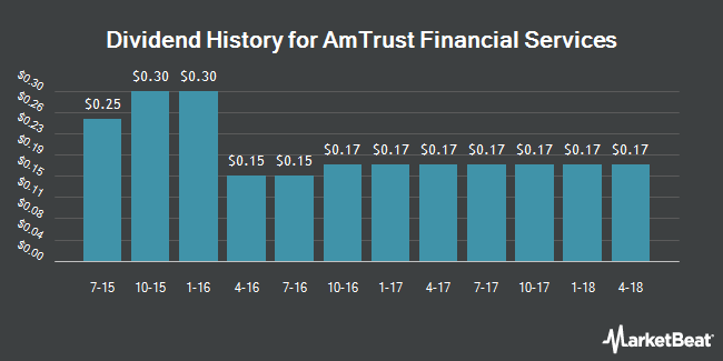 Dividend Payments by Quarter for AmTrust Financial Services (NASDAQ:AFSI)